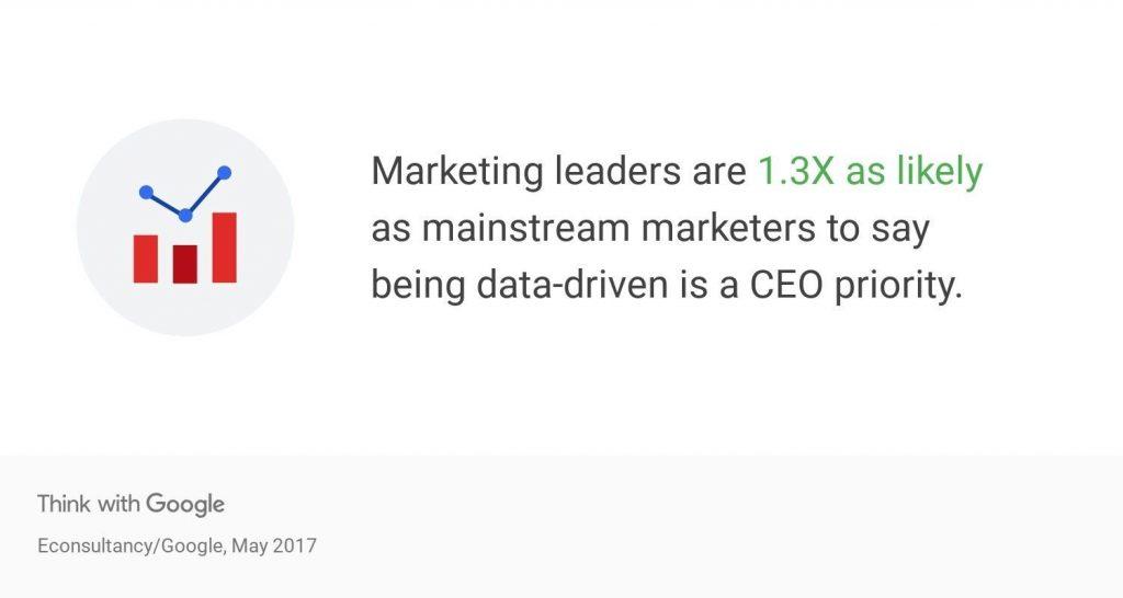 Data-drvien marketing, Google