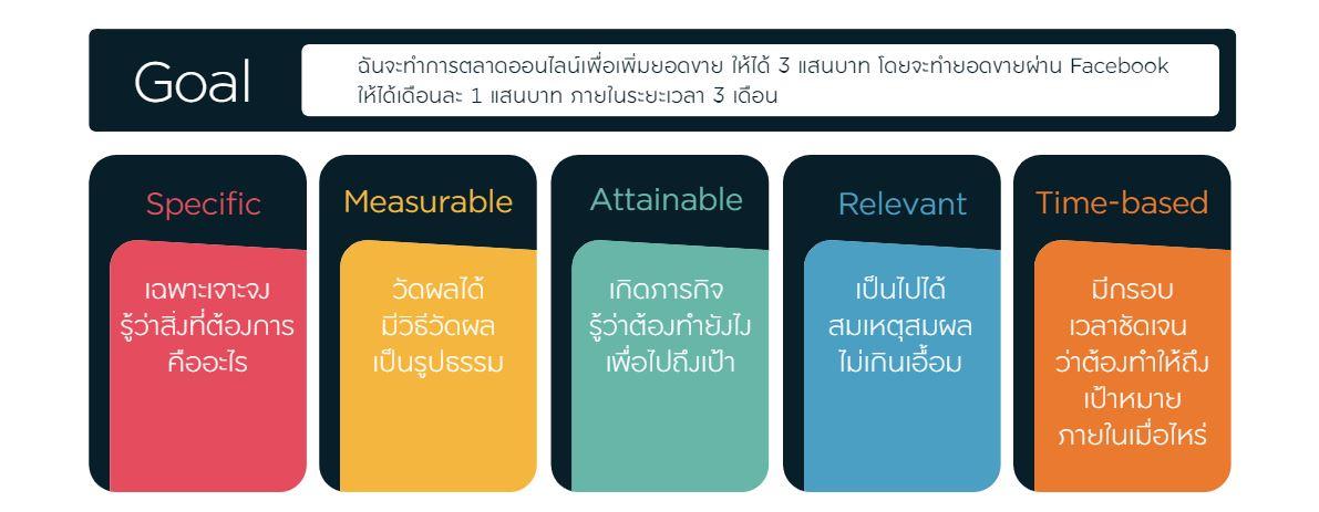 marketing goal, smart goal
