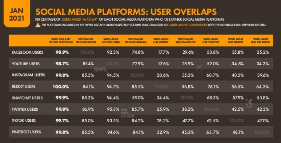 digital marketing, digital marketing stat, social media user